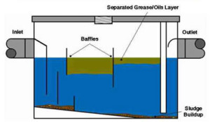 Grease Trap Diagram - Steam Canada